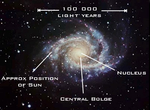 distance of milky way and the solar system - photo #41